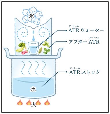 ATRの仕組み
